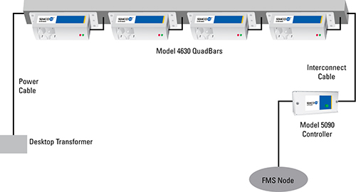 Model 4635 FMS Connection Installation